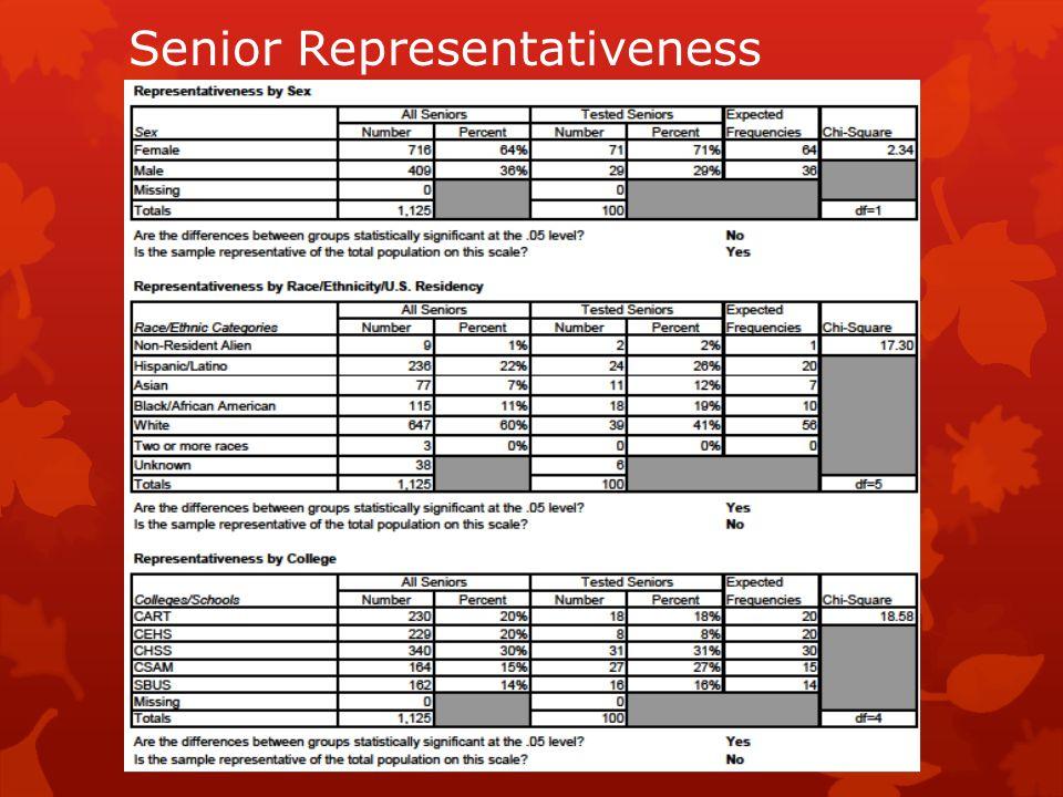 Senior Representativeness