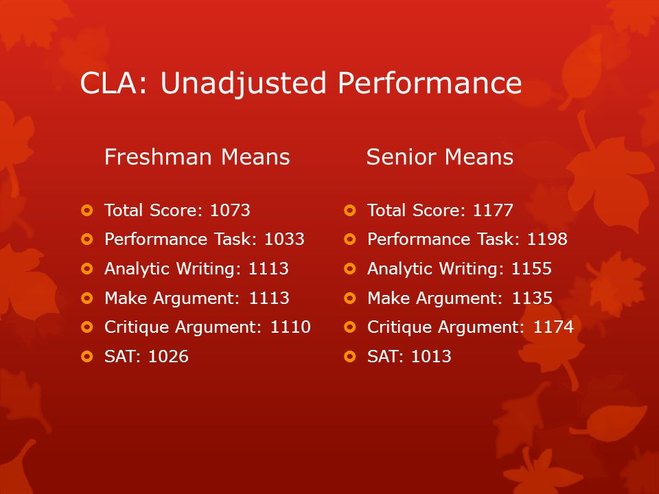 CLA: Unadjusted Performance Freshman Means  Total Score: 1073  Performance Task: 1033  Analytic Writing: 1113  Make Argument: 1113  Critique Argument: 1110  SAT: 1026 Senior Means  Total Score: 1177  Performance Task: 1198  Analytic Writing: 1155  Make Argument: 1135  Critique Argument: 1174  SAT: 1013