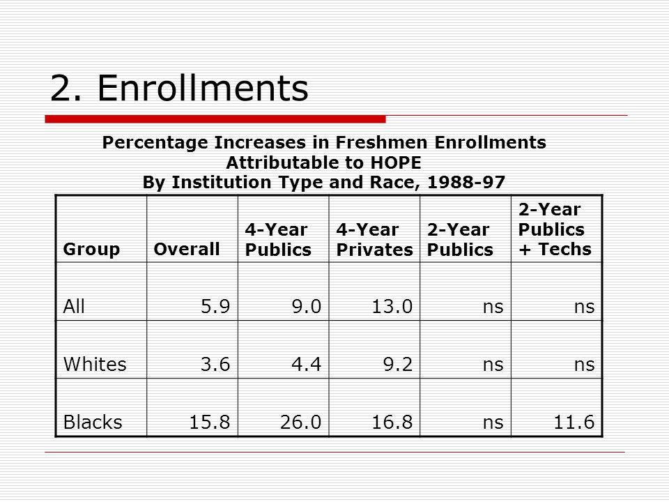 2. Enrollments GroupOverall 4-Year Publics 4-Year Privates 2-Year Publics 2-Year Publics + Techs All5.99.013.0ns Whites3.64.49.2ns Blacks15.826.016.8n