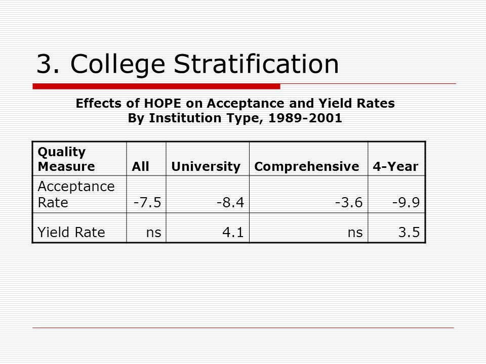 3. College Stratification Quality MeasureAllUniversityComprehensive4-Year Acceptance Rate-7.5-8.4-3.6-9.9 Yield Ratens4.1ns3.5 Effects of HOPE on Acce