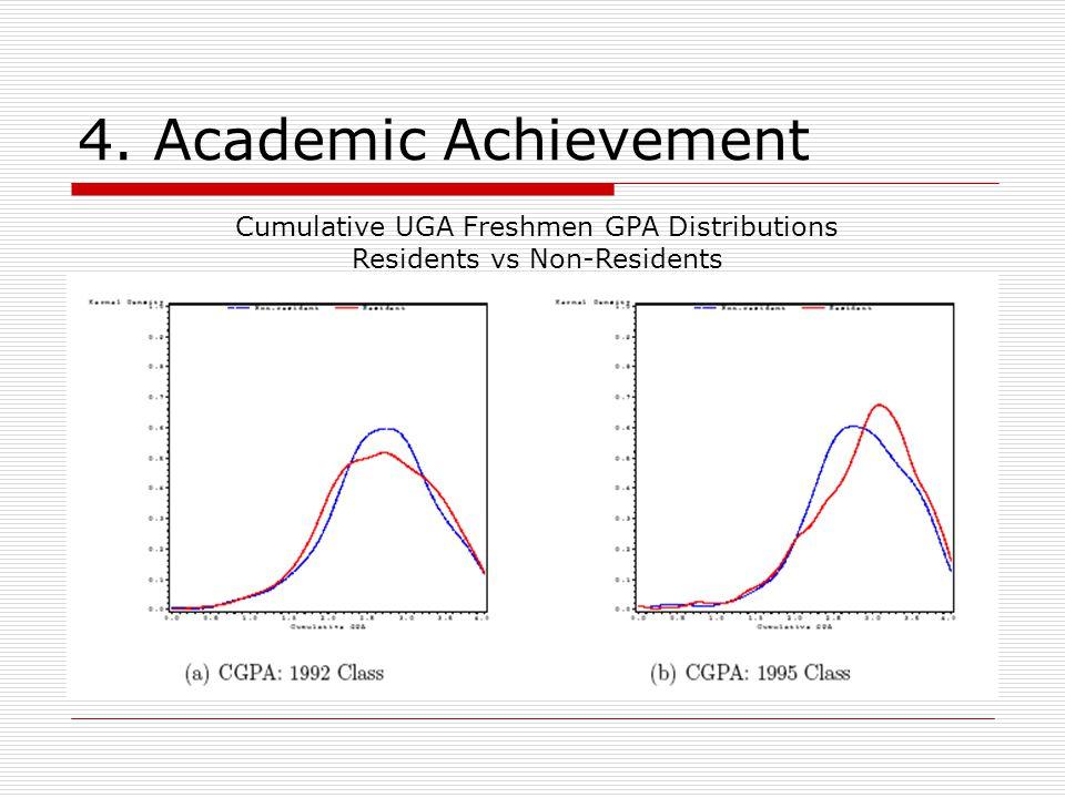 4. Academic Achievement Cumulative UGA Freshmen GPA Distributions Residents vs Non-Residents