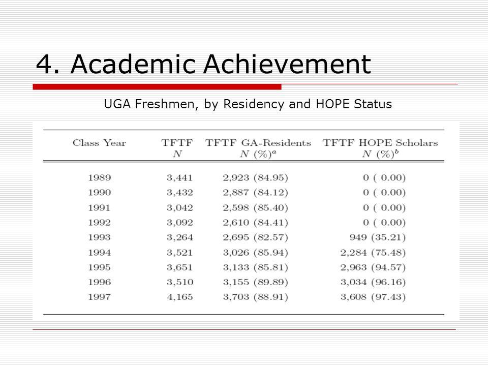 4. Academic Achievement UGA Freshmen, by Residency and HOPE Status