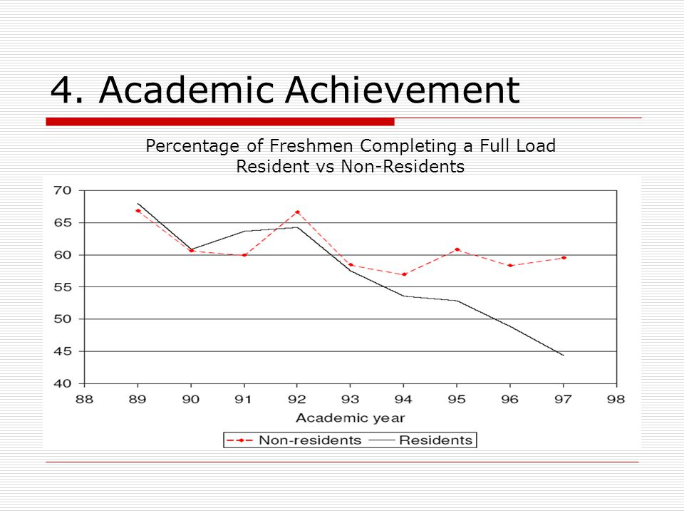 4. Academic Achievement Percentage of Freshmen Completing a Full Load Resident vs Non-Residents