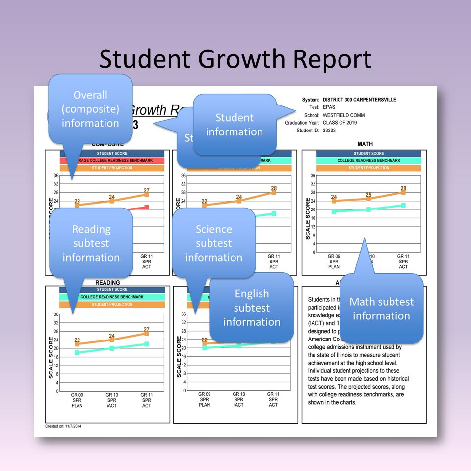 Student Growth Report
