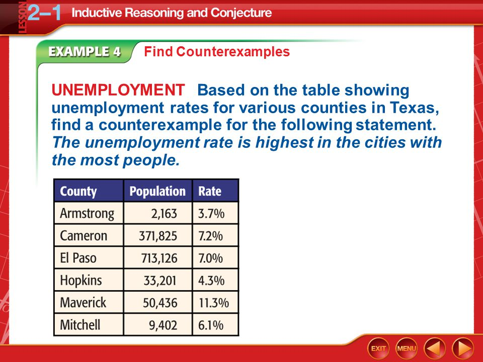 Example 4 Find Counterexamples UNEMPLOYMENT Based on the table showing unemployment rates for various counties in Texas, find a counterexample for the following statement.