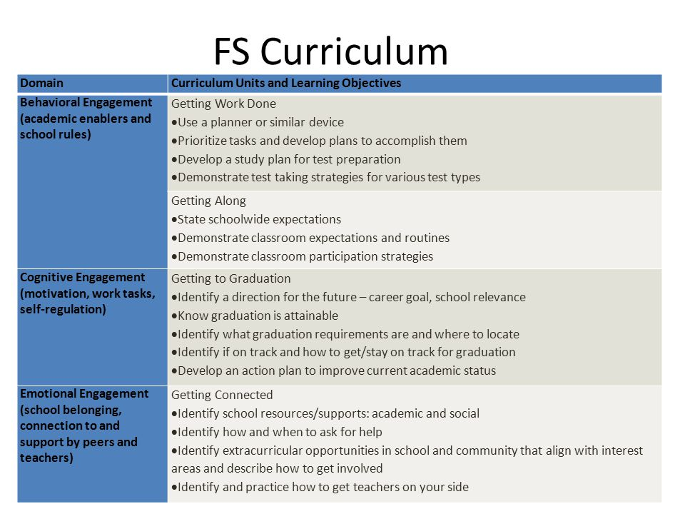 FS Curriculum DomainCurriculum Units and Learning Objectives Behavioral Engagement (academic enablers and school rules) Getting Work Done  Use a planner or similar device  Prioritize tasks and develop plans to accomplish them  Develop a study plan for test preparation  Demonstrate test taking strategies for various test types Getting Along  State schoolwide expectations  Demonstrate classroom expectations and routines  Demonstrate classroom participation strategies Cognitive Engagement (motivation, work tasks, self-regulation) Getting to Graduation  Identify a direction for the future – career goal, school relevance  Know graduation is attainable  Identify what graduation requirements are and where to locate  Identify if on track and how to get/stay on track for graduation  Develop an action plan to improve current academic status Emotional Engagement (school belonging, connection to and support by peers and teachers) Getting Connected  Identify school resources/supports: academic and social  Identify how and when to ask for help  Identify extracurricular opportunities in school and community that align with interest areas and describe how to get involved  Identify and practice how to get teachers on your side