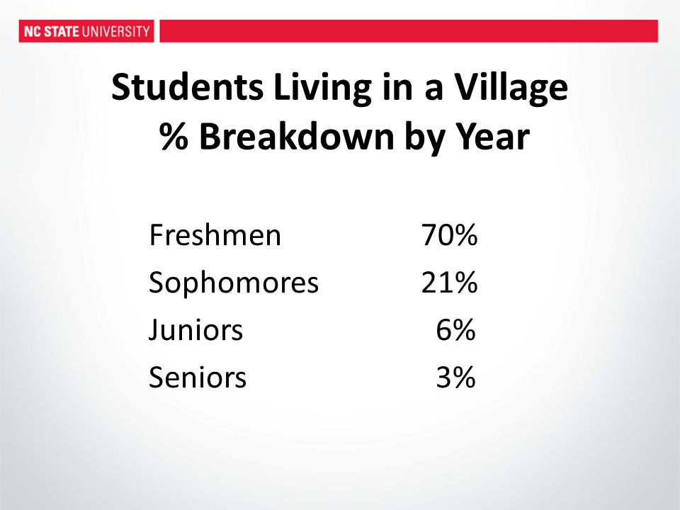 Students Living in a Village % Breakdown by Year Freshmen70% Sophomores21% Juniors 6% Seniors 3%
