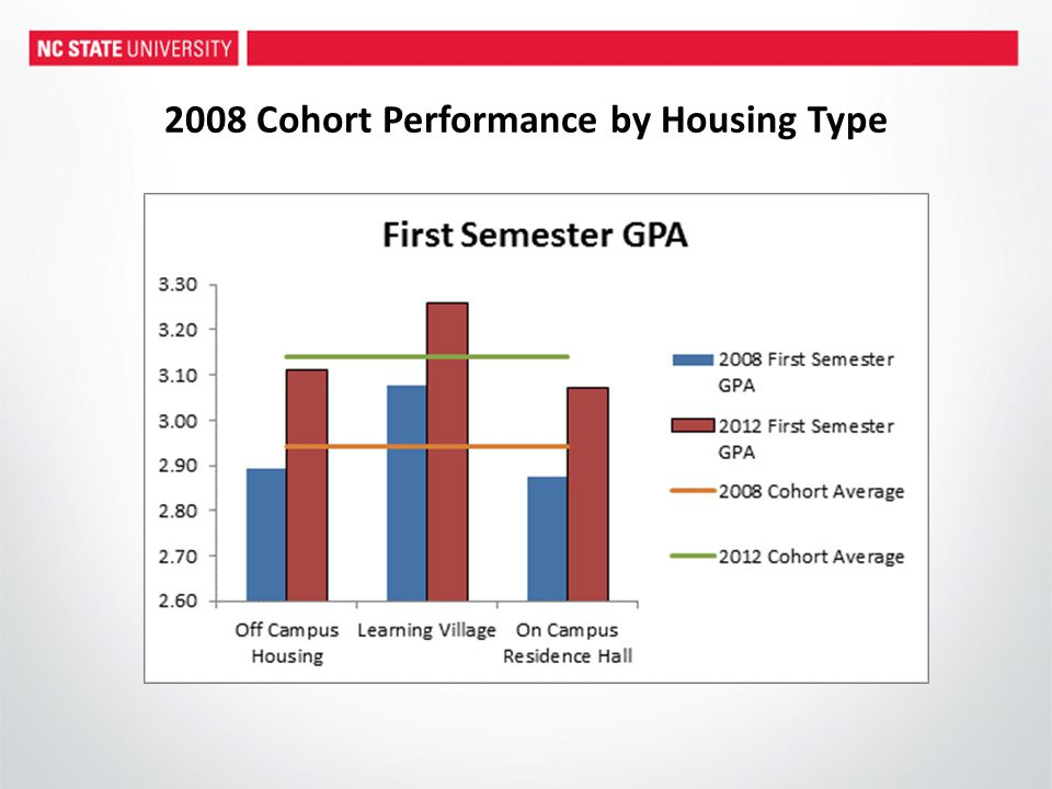 2008 Cohort Performance by Housing Type