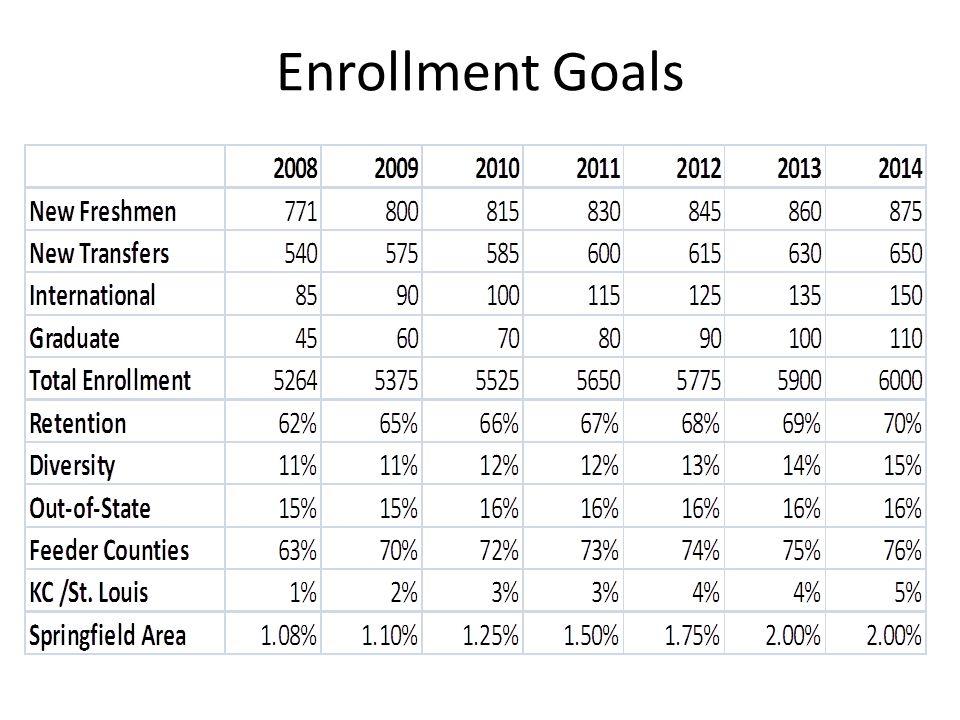 Enrollment Goals