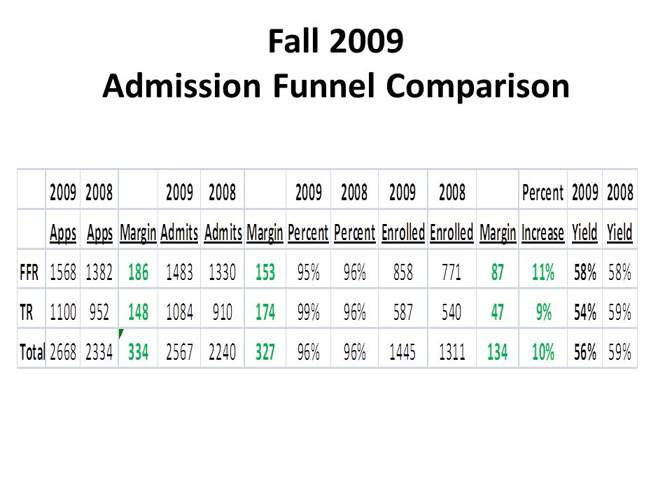 Fall 2009 Admission Funnel Comparison
