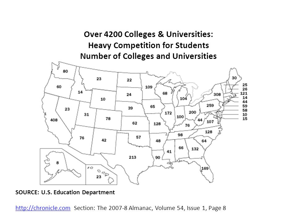 Competition Missouri 65,000 High School Graduates 53% go to college =34,450 graduates Roughly 18% go out of state=28,249 graduates 28,249 graduates /128 Institutions= 221 graduates per institution