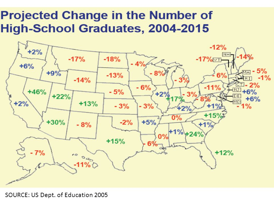 High School Graduate Projections for Selected States