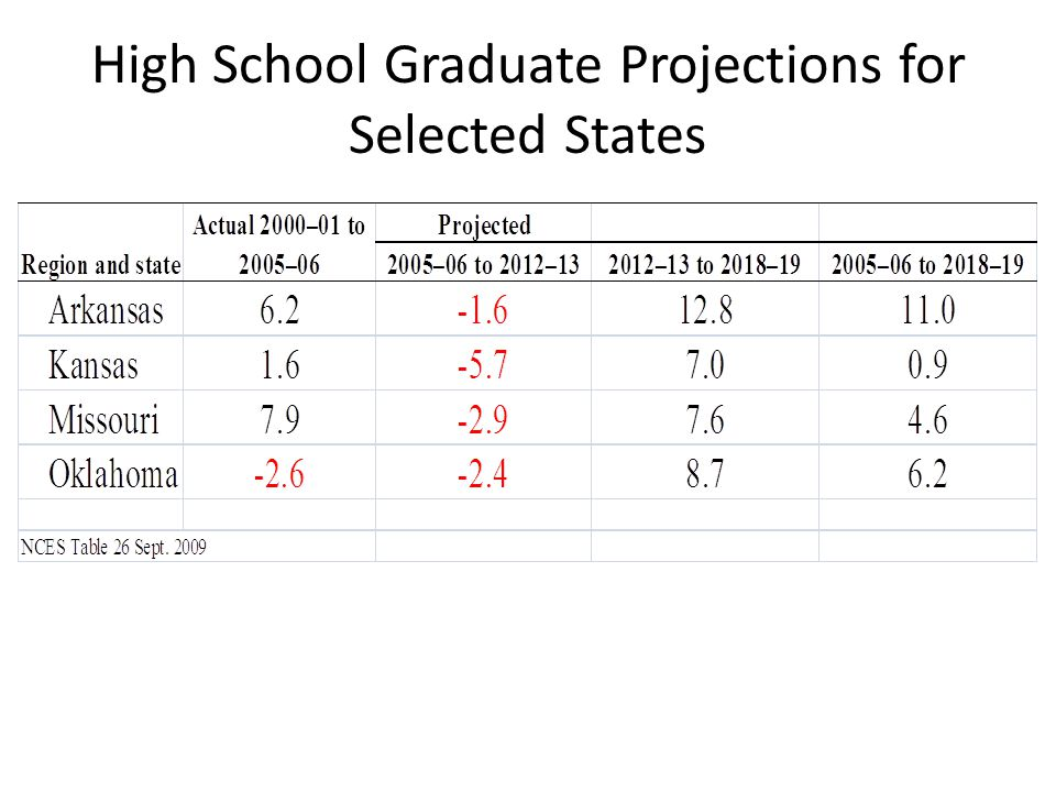 Projections for Missouri High School Graduates Knocking at the College Door, WICHE 2008
