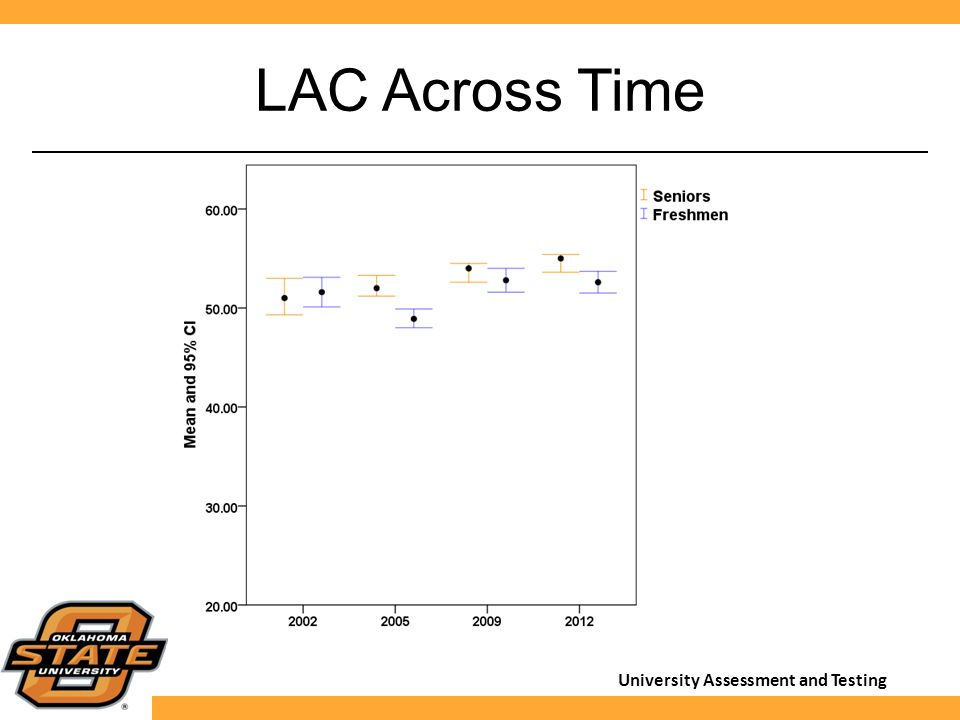 University Assessment and Testing LAC Across Time