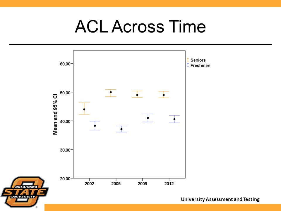 University Assessment and Testing ACL Across Time