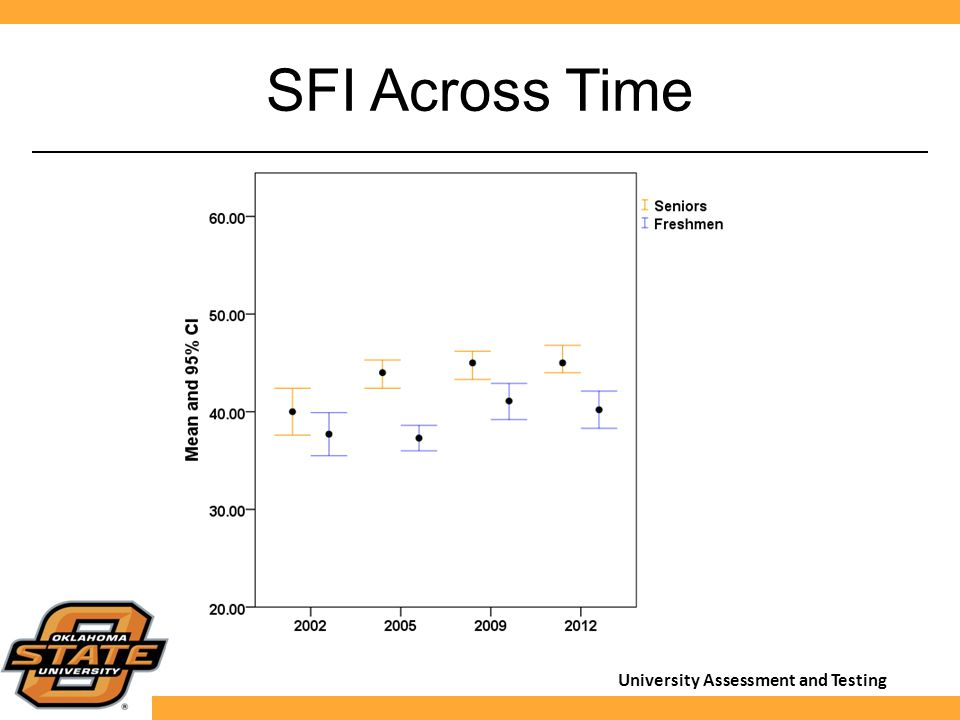University Assessment and Testing SFI Across Time
