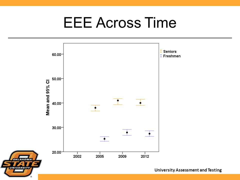 University Assessment and Testing EEE Across Time