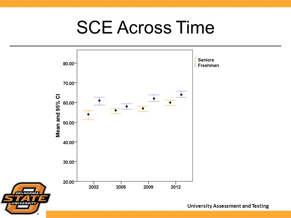 University Assessment and Testing SCE Across Time