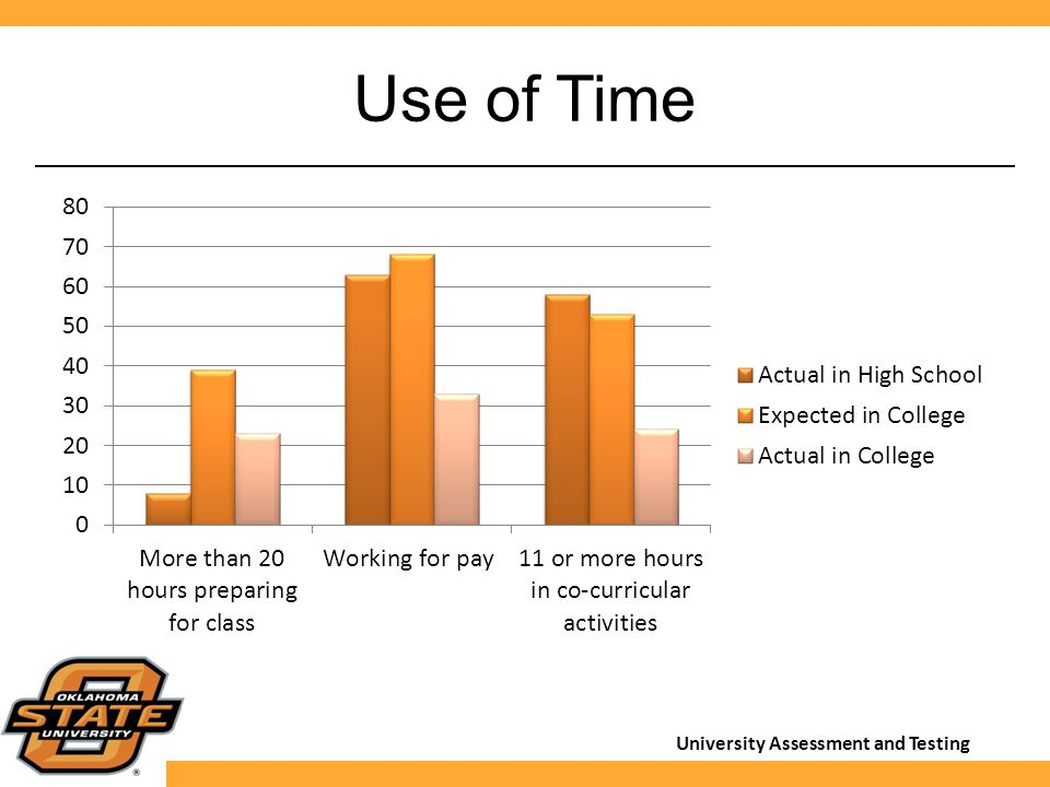 University Assessment and Testing Use of Time