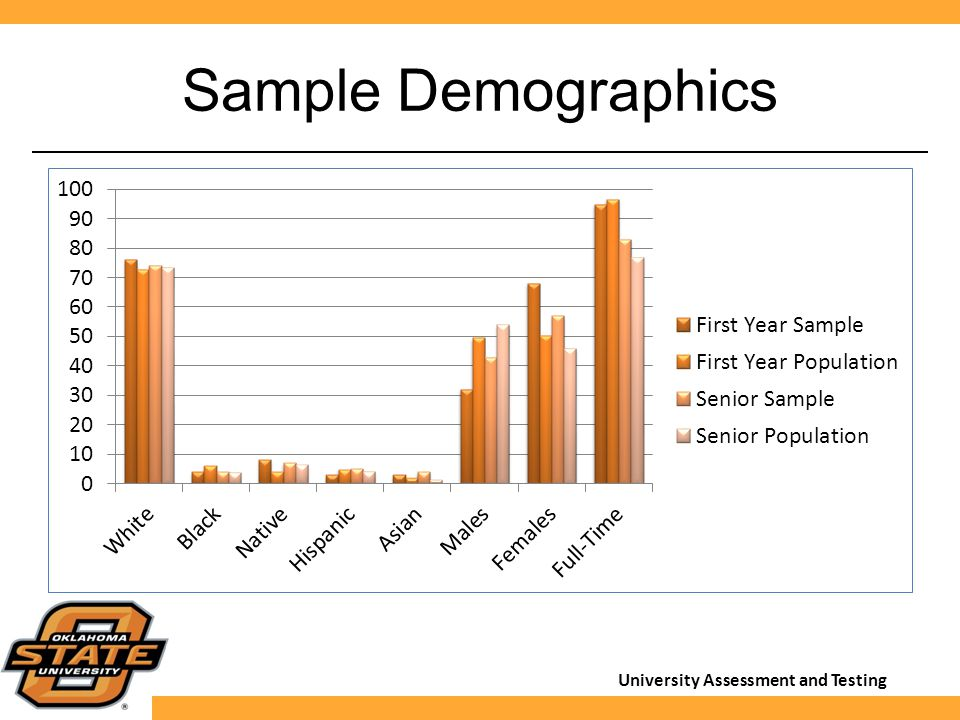 University Assessment and Testing Sample Demographics