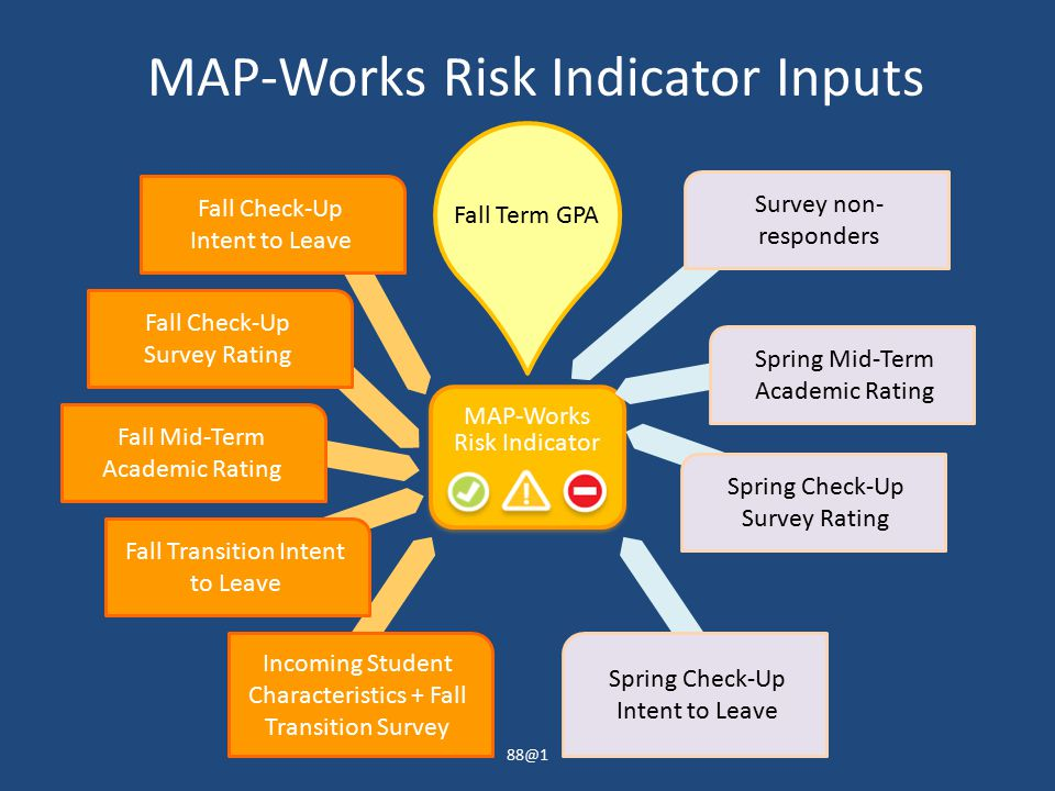 Spring Check-Up Intent to Leave MAP-Works Risk Indicator Inputs MAP-Works Risk Indicator Fall Term GPA Fall Check-Up Intent to Leave Fall Check-Up Survey Rating Fall Mid-Term Academic Rating Incoming Student Characteristics + Fall Transition Survey Fall Transition Intent to Leave Spring Mid-Term Academic Rating Spring Check-Up Survey Rating Survey non- responders 88@1