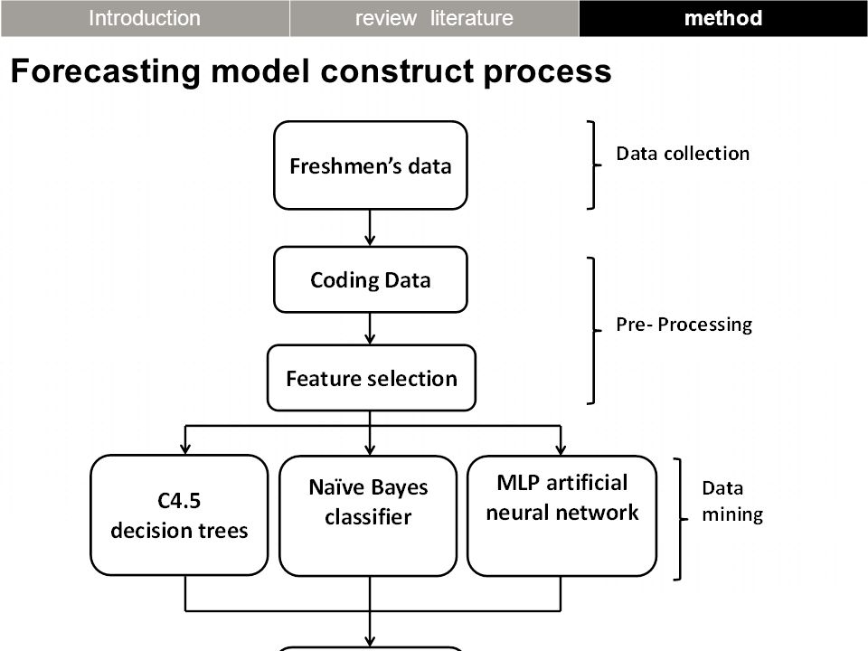 Introductionreview literaturemethod Forecasting model construct process