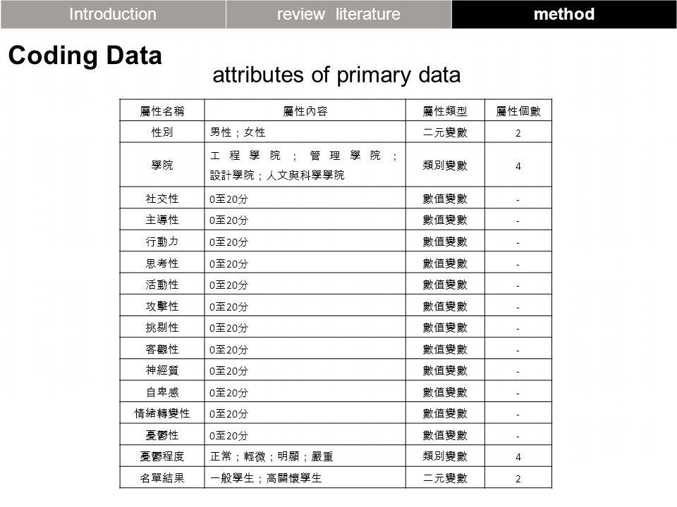 Introductionreview literaturemethod Coding Data attributes of primary data 屬性名稱屬性內容屬性類型屬性個數 性別男性;女性二元變數 2 學院 工程學院;管理學院; 設計學院;人文與科學學院 類別變數 4 社交性 0 至 20 分數值變數 - 主導性 0 至 20 分數值變數 - 行動力 0 至 20 分數值變數 - 思考性 0 至 20 分數值變數 - 活動性 0 至 20 分數值變數 - 攻擊性 0 至 20 分數值變數 - 挑剔性 0 至 20 分數值變數 - 客觀性 0 至 20 分數值變數 - 神經質 0 至 20 分數值變數 - 自卑感 0 至 20 分數值變數 - 情緒轉變性 0 至 20 分數值變數 - 憂鬱性 0 至 20 分數值變數 - 憂鬱程度正常;輕微;明顯;嚴重類別變數 4 名單結果一般學生;高關懷學生二元變數 2