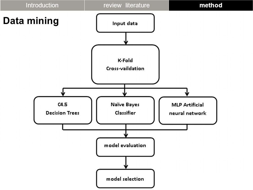 Introductionreview literaturemethod Data mining