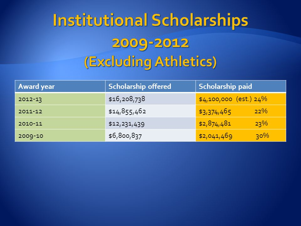 Award yearScholarship offeredScholarship paid 2012-13$16,208,738$4,100,000 (est.) 24% 2011-12$14,855,462$3,374,465 22% 2010-11$12,231,439$2,874,481 23% 2009-10$6,800,837$2,041,469 30%