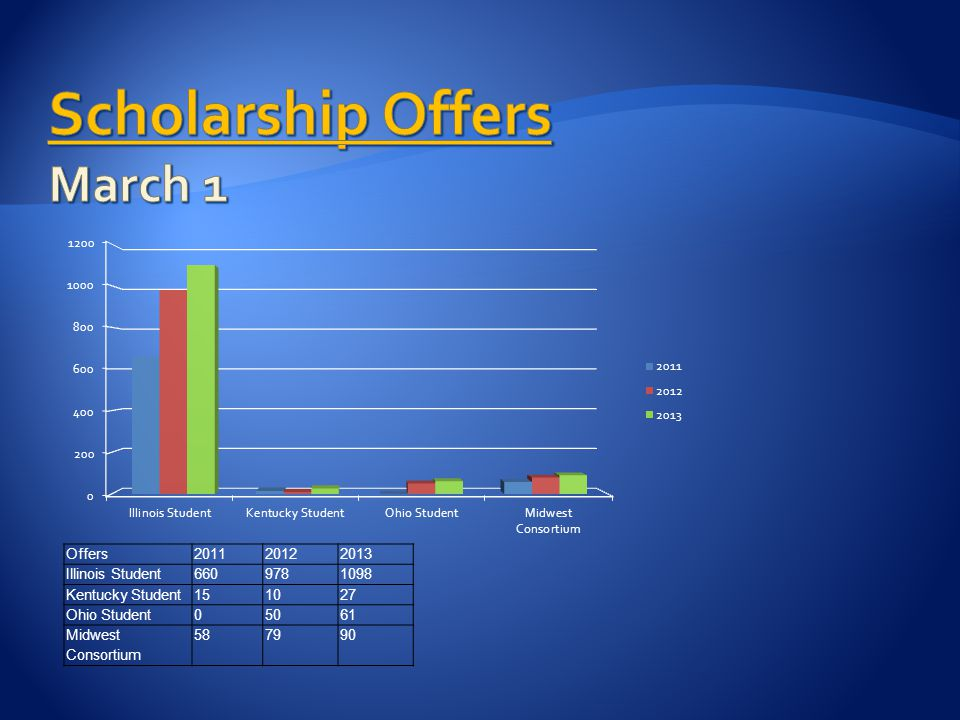 Offers201120122013 Illinois Student6609781098 Kentucky Student151027 Ohio Student05061 Midwest Consortium 587990