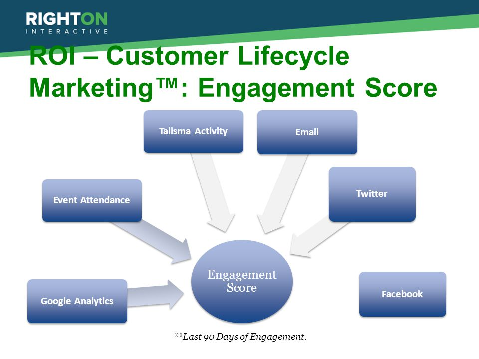 ROI – Customer Lifecycle Marketing™: Engagement Score Engagement Score **Last 90 Days of Engagement. Google Analytics Event AttendanceTalisma Activity