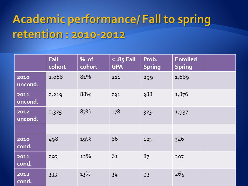 Fall cohort % of cohort <.85 Fall GPA Prob. Spring Enrolled Spring 2010 uncond. 2,06881%2112991,689 2011 uncond. 2,21988%2313881,876 2012 uncond. 2,32
