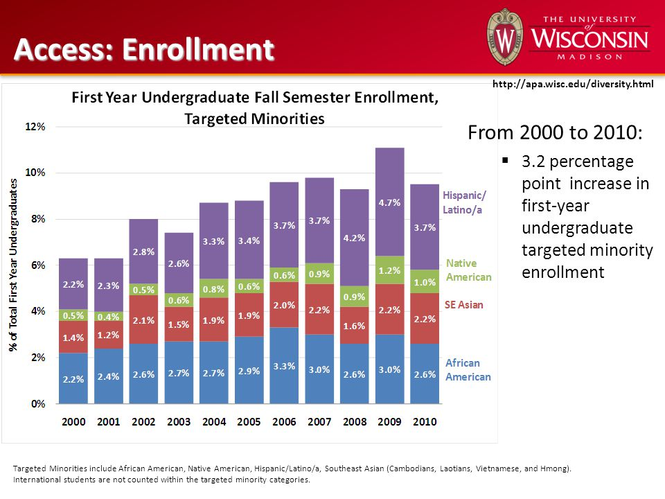 From 2000 to 2010:  3.2 percentage point increase in first-year undergraduate targeted minority enrollment Access: Enrollment Targeted Minorities inc