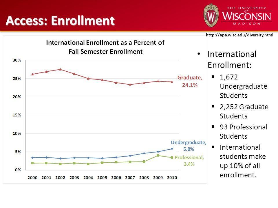 Access: Enrollment International Enrollment:  1,672 Undergraduate Students  2,252 Graduate Students  93 Professional Students  International students make up 10% of all enrollment.