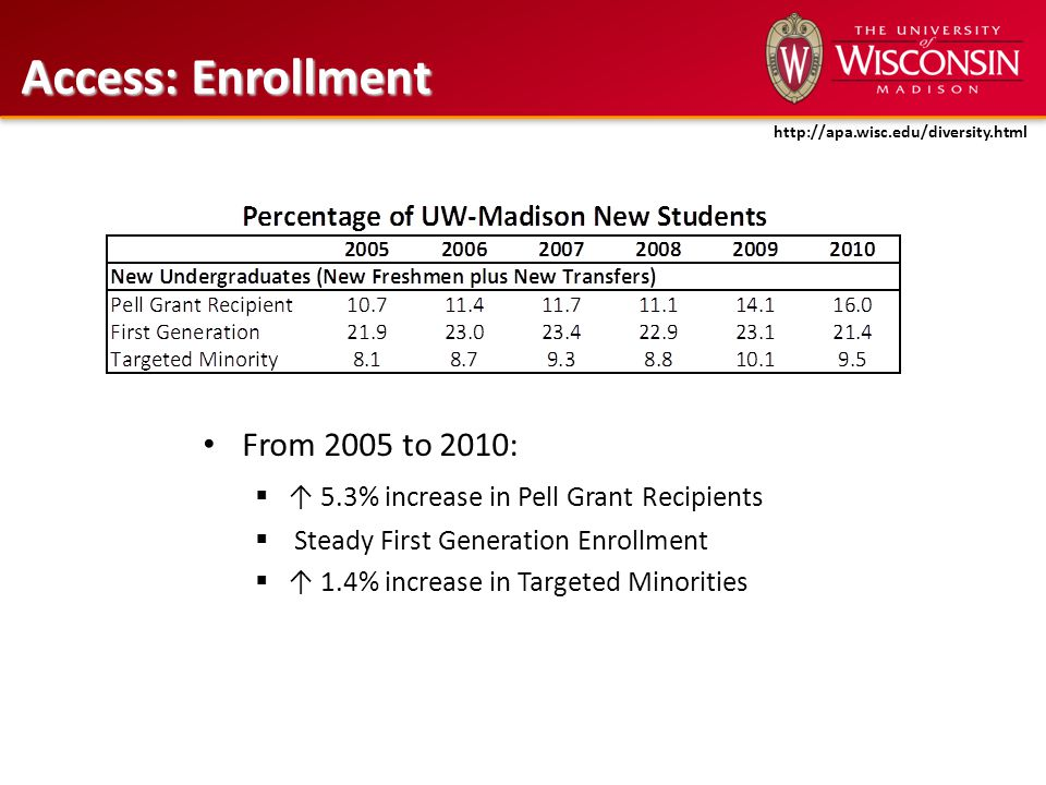 From 2005 to 2010:  ↑ 5.3% increase in Pell Grant Recipients  Steady First Generation Enrollment  ↑ 1.4% increase in Targeted Minorities Access: En