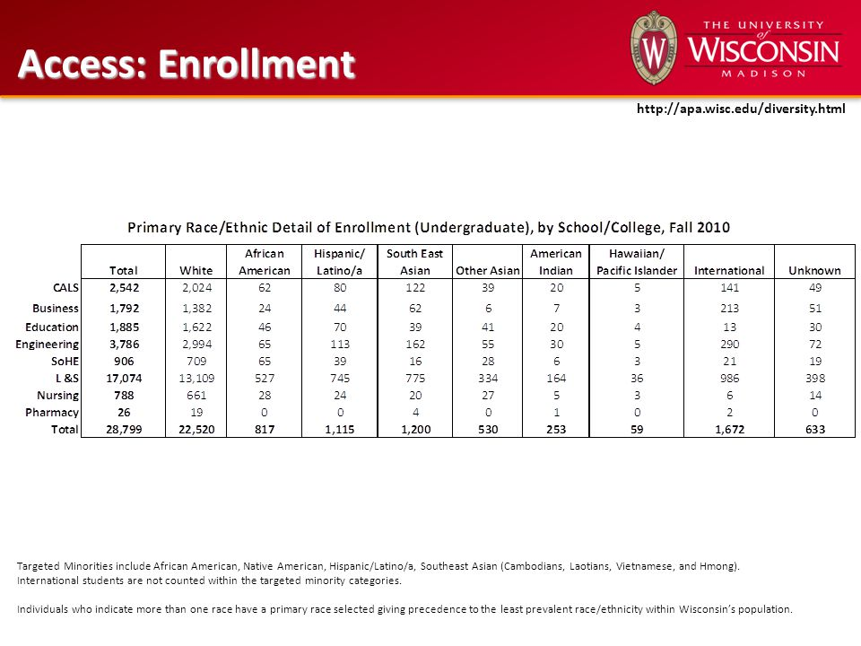 Access: Enrollment Targeted Minorities include African American, Native American, Hispanic/Latino/a, Southeast Asian (Cambodians, Laotians, Vietnamese