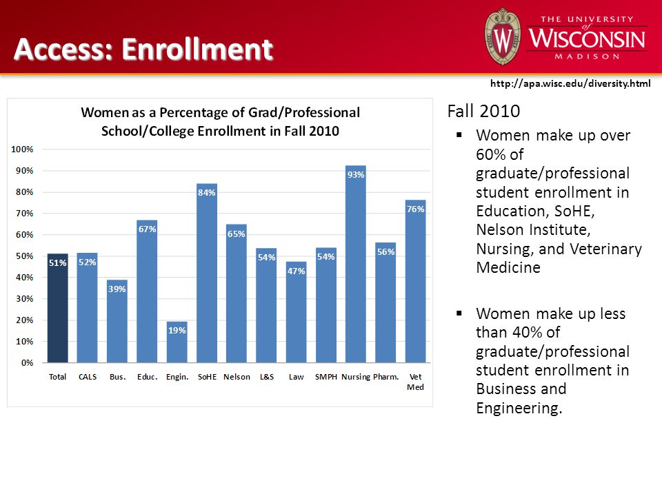 Fall 2010  Women make up over 60% of graduate/professional student enrollment in Education, SoHE, Nelson Institute, Nursing, and Veterinary Medicine