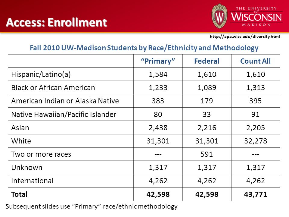 "Access: Enrollment http://apa.wisc.edu/diversity.html Fall 2010 UW-Madison Students by Race/Ethnicity and Methodology ""Primary""FederalCount All Hispan"