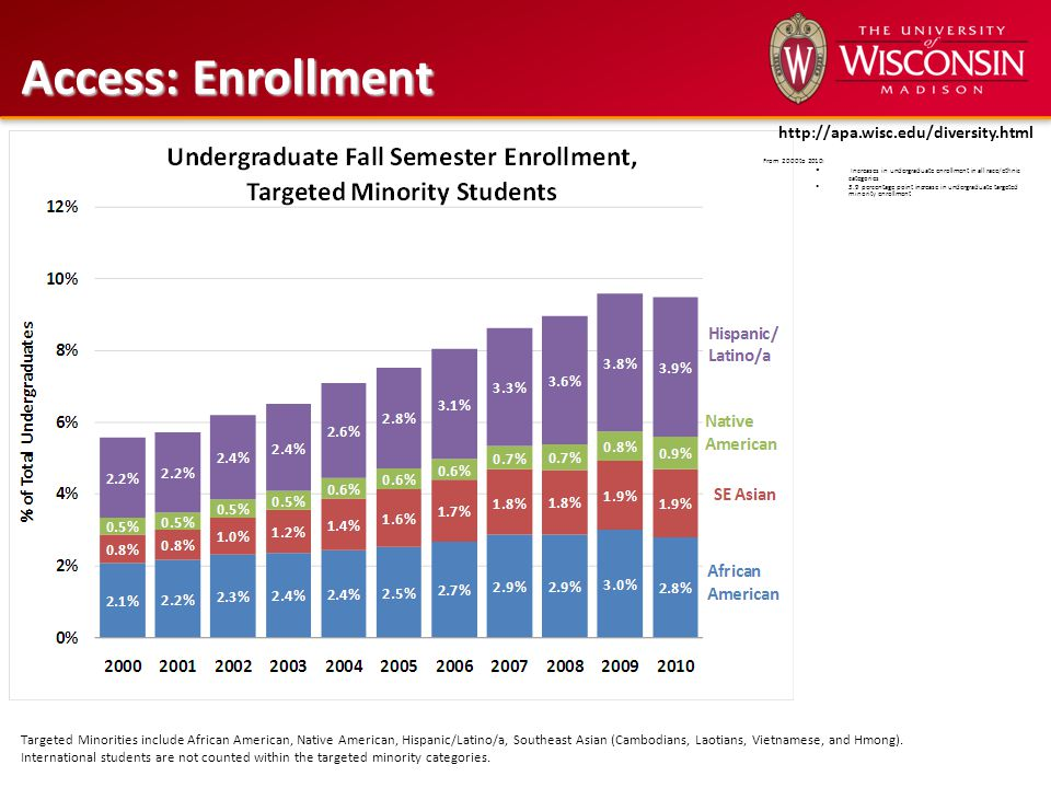 From 2000 to 2010:  3.2 percentage point increase in first-year undergraduate targeted minority enrollment Access: Enrollment Targeted Minorities include African American, Native American, Hispanic/Latino/a, Southeast Asian (Cambodians, Laotians, Vietnamese, and Hmong).