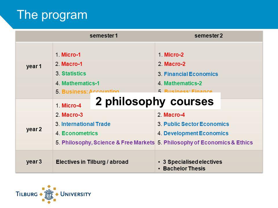 The program 3.Statistics 4. Mathematics-1 1. Micro-1 2.
