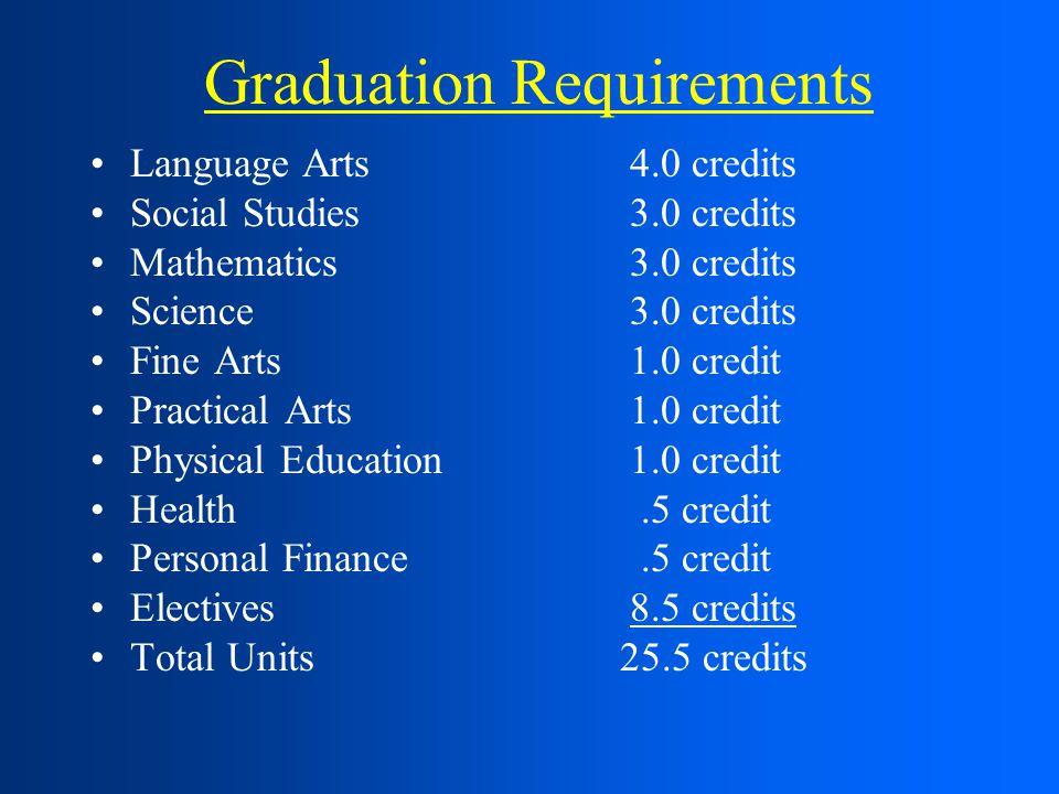 Graduation Requirements Language Arts 4.0 credits Social Studies 3.0 credits Mathematics 3.0 credits Science 3.0 credits Fine Arts 1.0 credit Practical Arts 1.0 credit Physical Education 1.0 credit Health.5 credit Personal Finance.5 credit Electives 8.5 credits Total Units25.5 credits