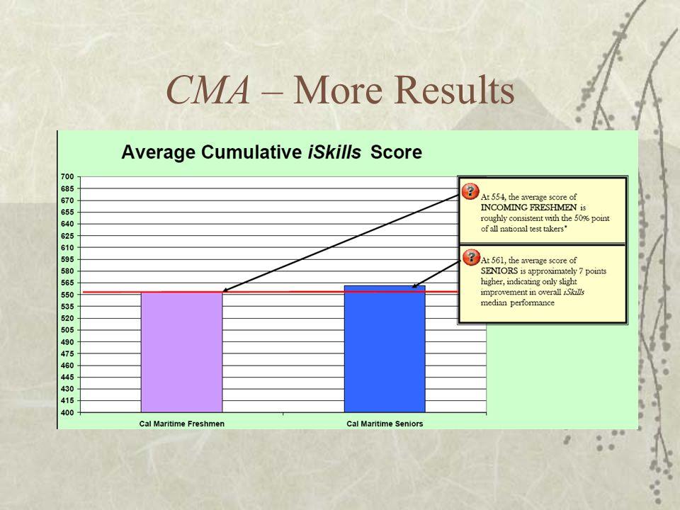 CMA – More Results