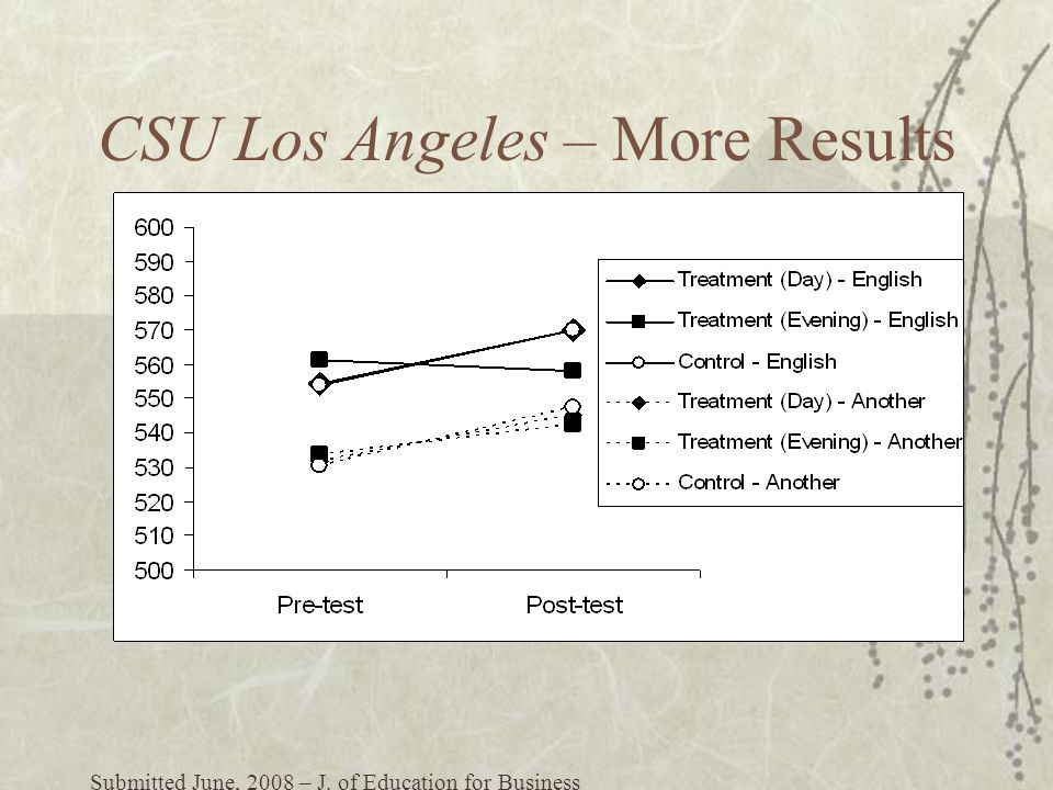 CSU Los Angeles – More Results Submitted June, 2008 – J. of Education for Business