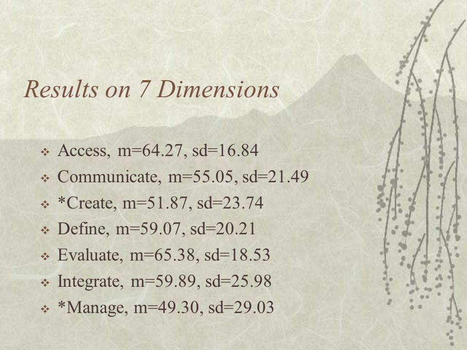 Results on 7 Dimensions  Access, m=64.27, sd=16.84  Communicate, m=55.05, sd=21.49  *Create, m=51.87, sd=23.74  Define, m=59.07, sd=20.21  Evaluate, m=65.38, sd=18.53  Integrate, m=59.89, sd=25.98  *Manage, m=49.30, sd=29.03
