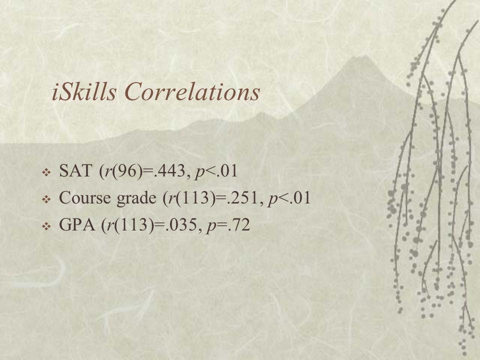 iSkills Correlations  SAT (r(96)=.443, p<.01  Course grade (r(113)=.251, p<.01  GPA (r(113)=.035, p=.72
