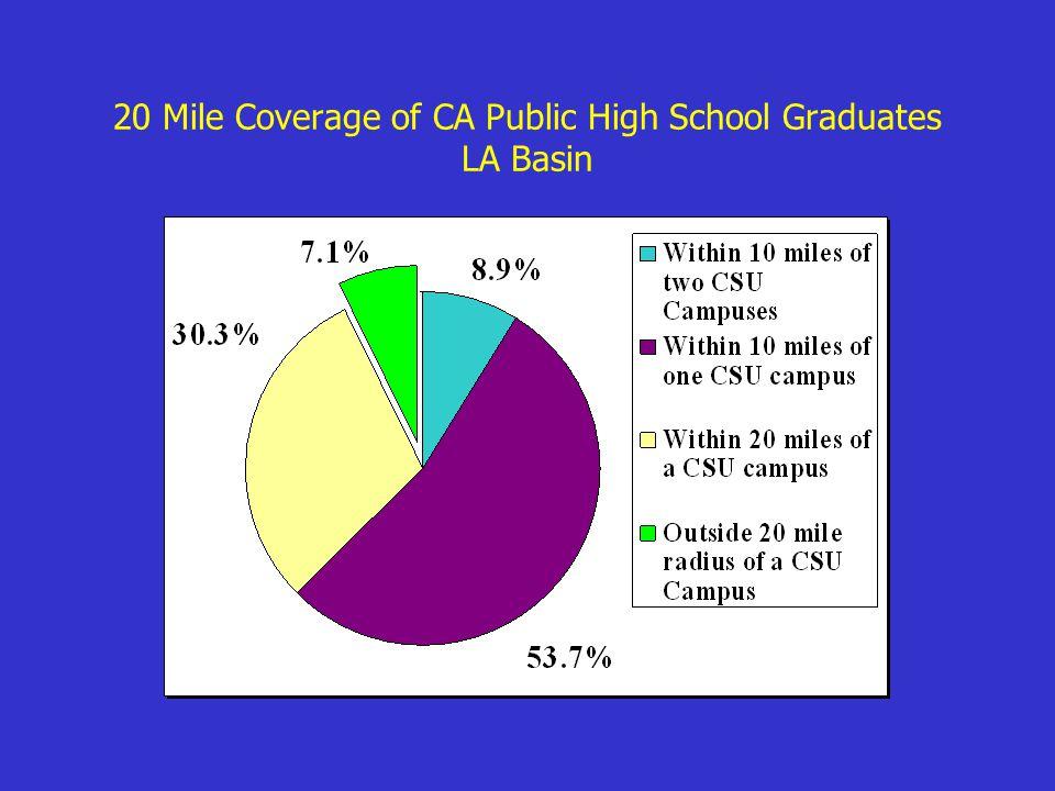 20 Mile Coverage of CA Public High School Graduates LA Basin