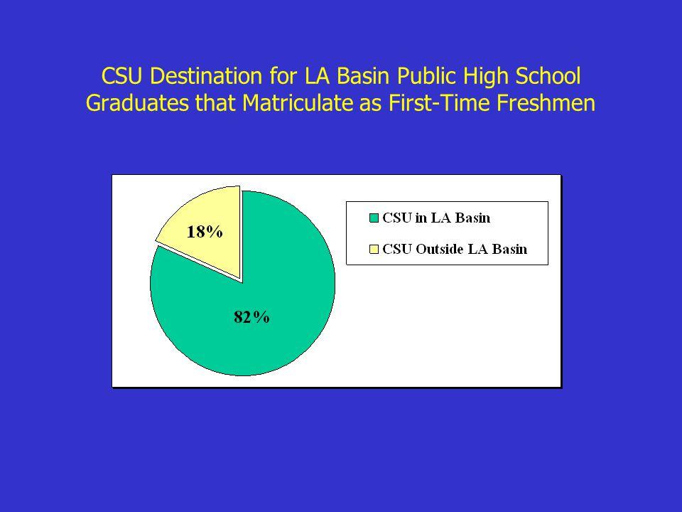 CSU Destination for LA Basin Public High School Graduates that Matriculate as First-Time Freshmen