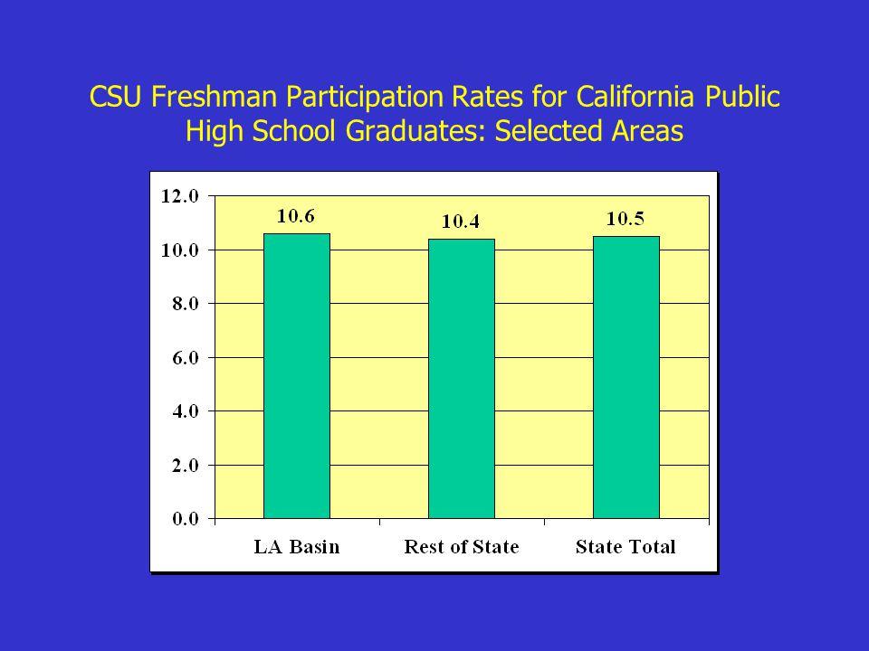 CSU Freshman Participation Rates for California Public High School Graduates: Selected Areas