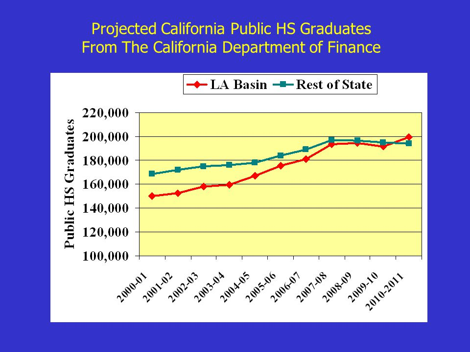 Projected California Public HS Graduates From The California Department of Finance