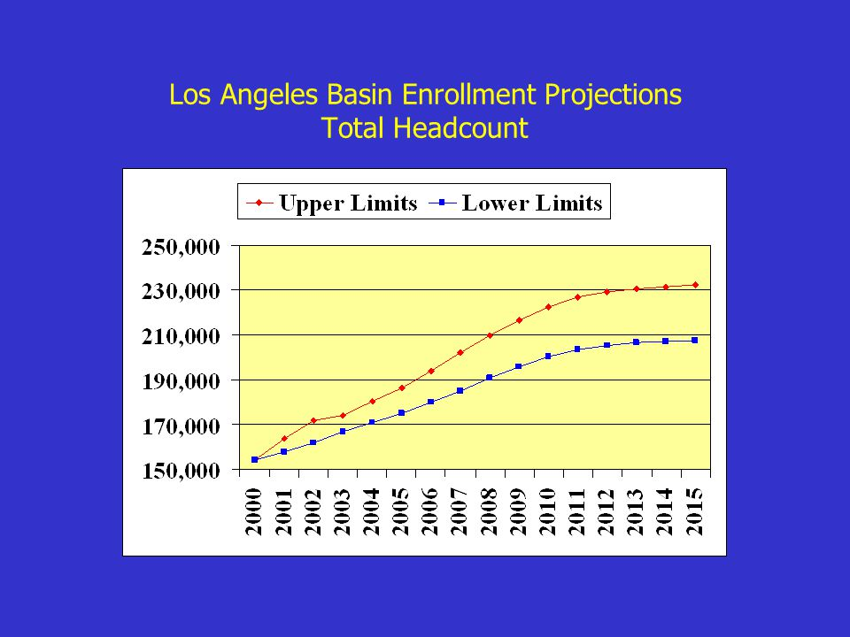 Los Angeles Basin Enrollment Projections Total Headcount